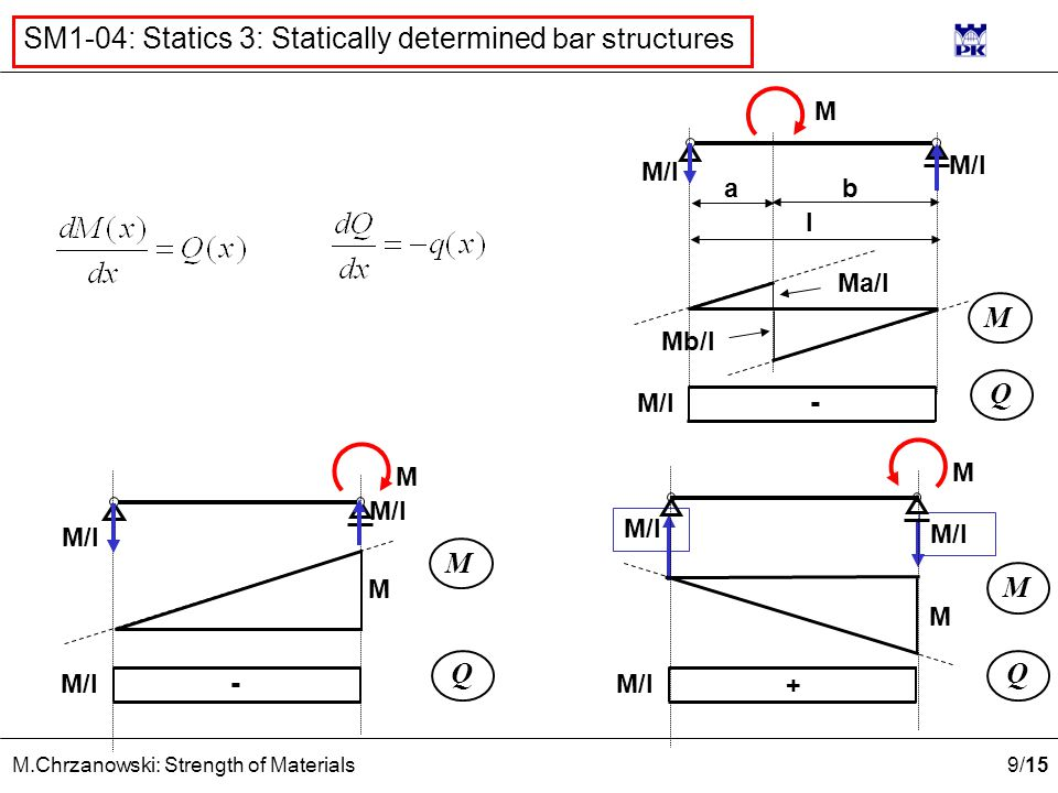 9 /15 M.Chrzanowski: Strength of Materials SM1-04: Statics 3: Statically determined bar structures M/l l ab M M Mb/l Ma/l Q M/l - Q - M M M Q + M M M