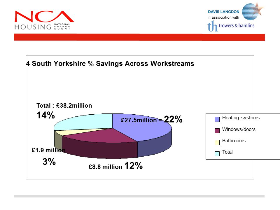 4 South Yorkshire % Savings Across Workstreams £27.5million = 22% £8.8 million 12% Total : £38.2million 14% Heating systems Windows/doors Bathrooms Total £1.9 million 3%