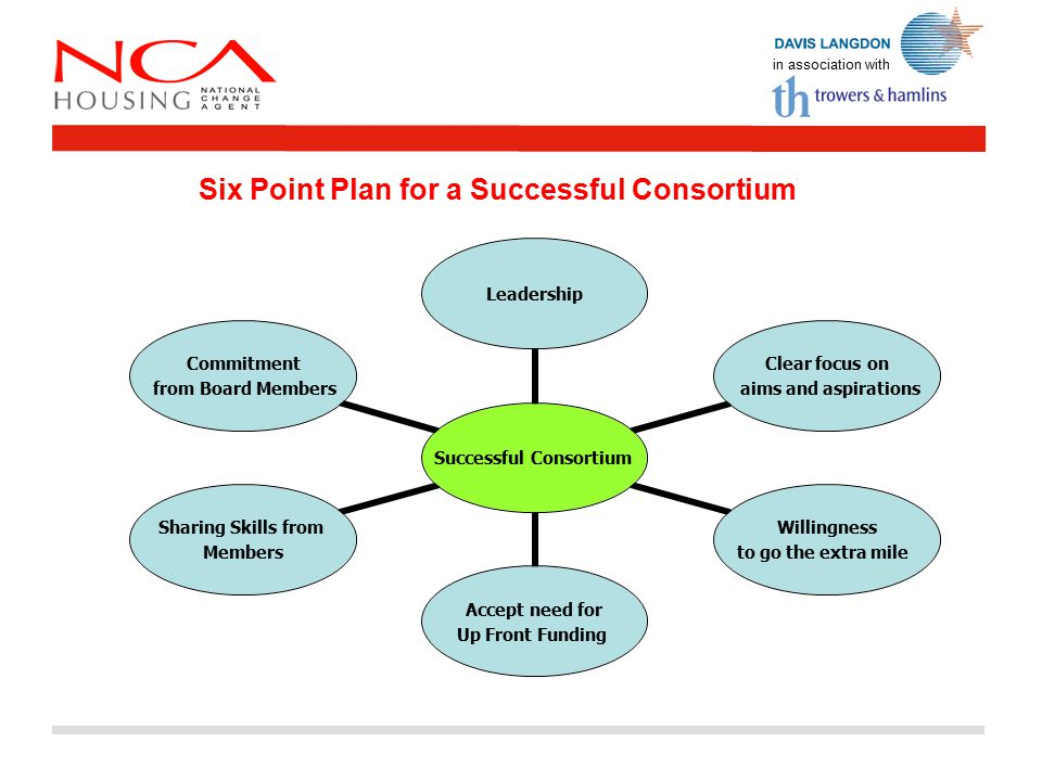 in association with Six Point Plan for a Successful Consortium Successful Consortium Leadership Clear focus on aims and aspirations Willingness to go the extra mile Accept need for Up Front Funding Sharing Skills from Members Commitment from Board Members