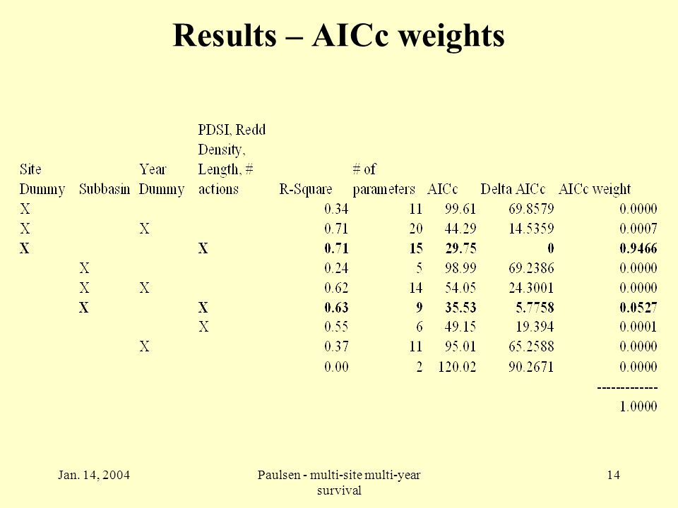Jan. 14, 2004Paulsen - multi-site multi-year survival 14 Results – AICc weights