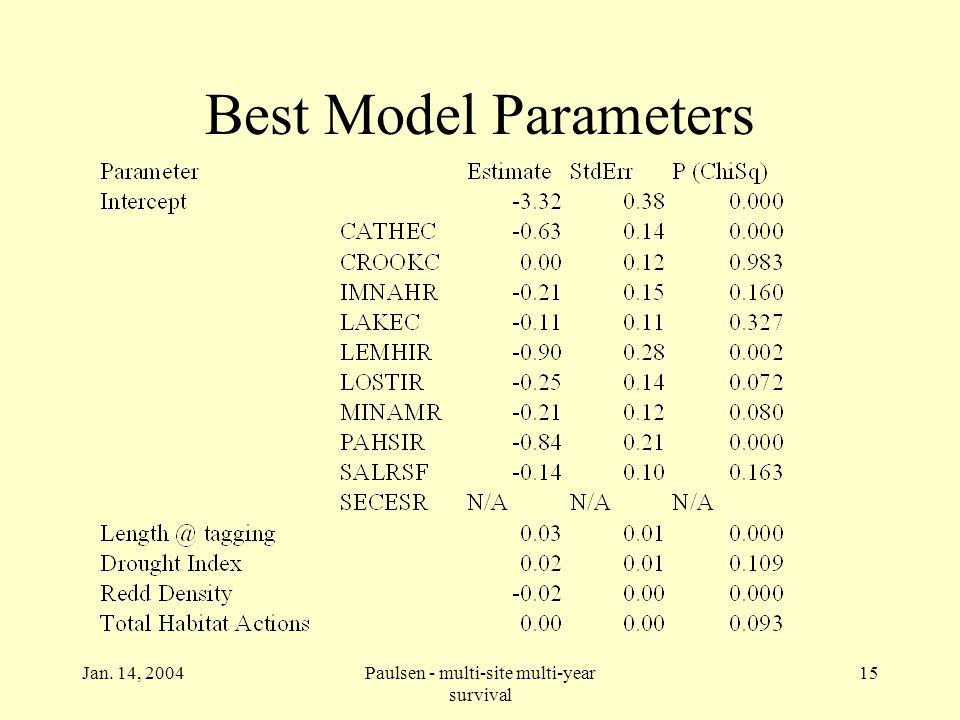 Jan. 14, 2004Paulsen - multi-site multi-year survival 15 Best Model Parameters