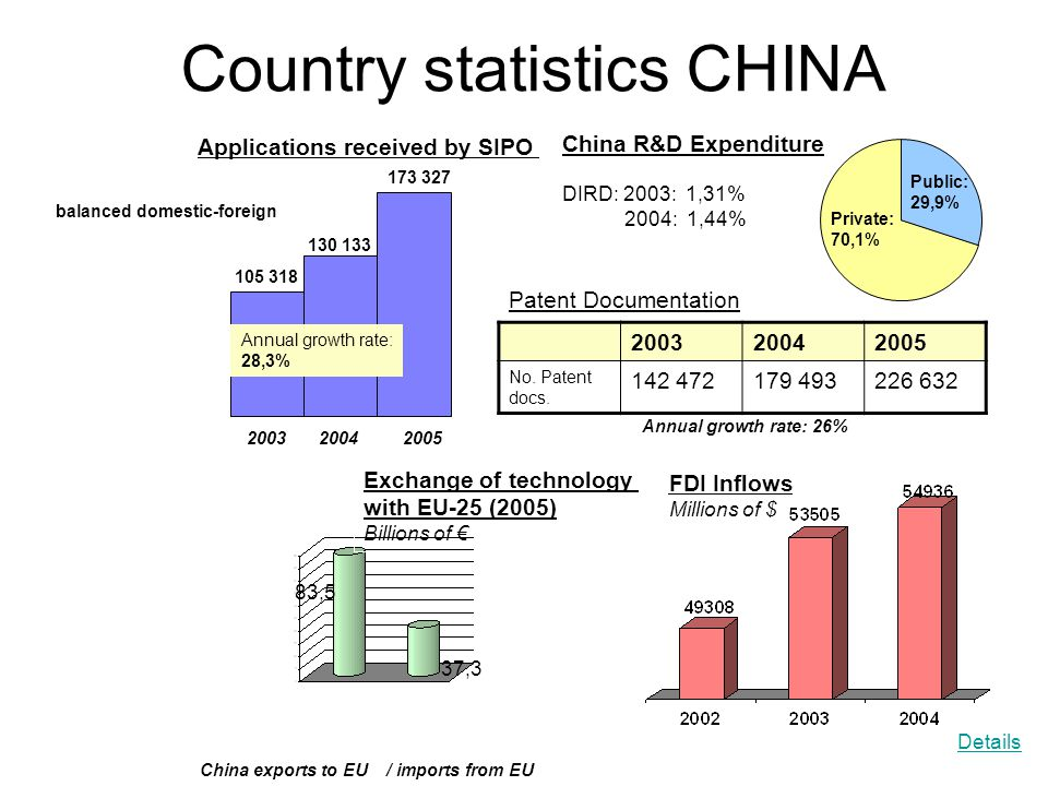 Country statistics CHINA Applications received by SIPO 200320042005 105 318 130 133 173 327 FDI Inflows Millions of $ China R&D Expenditure DIRD: 2003: 1,31% 2004: 1,44% Public: 29,9% Private: 70,1% Exchange of technology with EU-25 (2005) Billions of € 83,5 37,3 China exports to EU / imports from EU 200320042005 No.