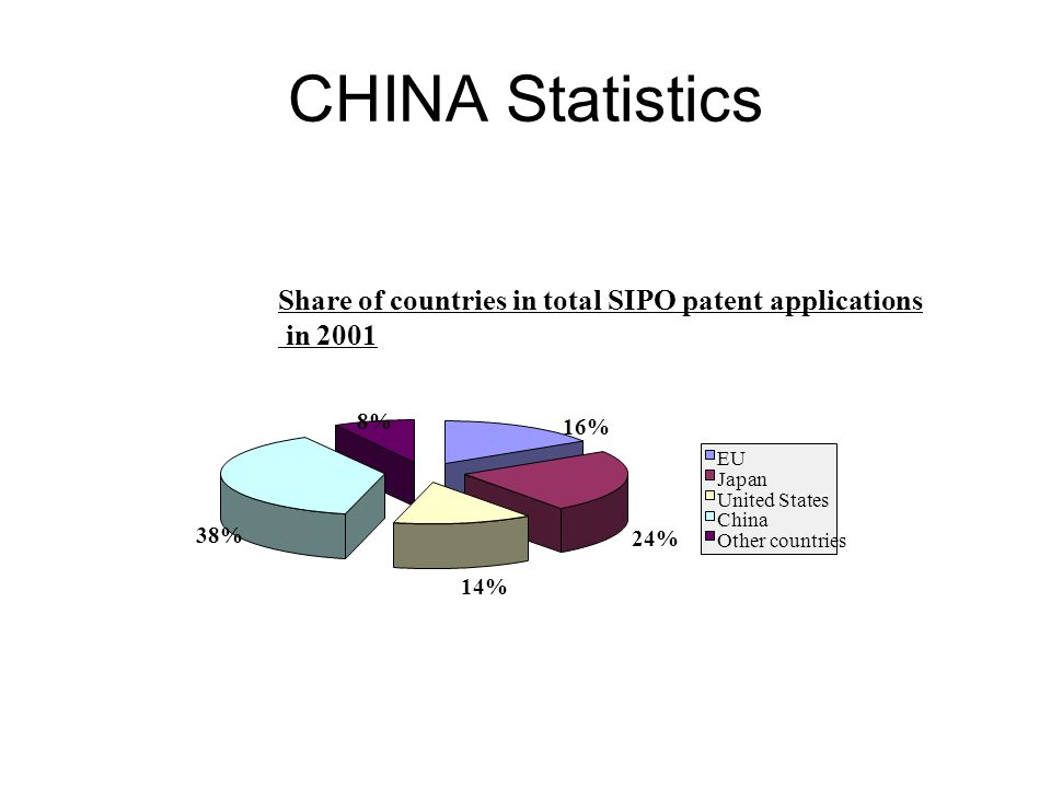 CHINA Statistics Share of countries in total SIPO patent applications in 2001 16% 24% 14% 38% 8% EU Japan United States China Other countries