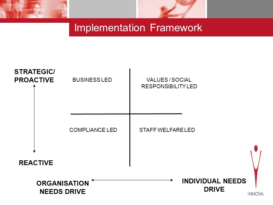 BUSINESS LEDVALUES / SOCIAL RESPONSIBILITY LED COMPLIANCE LEDSTAFF WELFARE LED ORGANISATION NEEDS DRIVE REACTIVE STRATEGIC/ PROACTIVE INDIVIDUAL NEEDS DRIVE Implementation Framework