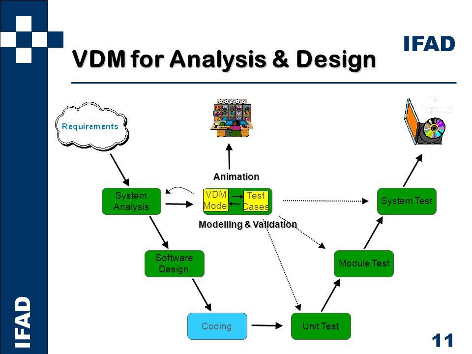 IFAD 11 VDM for Analysis & Design CodingUnit Test Software Design Module Test System Analysis System Test VDM Model Test Cases Animation Modelling & Validation