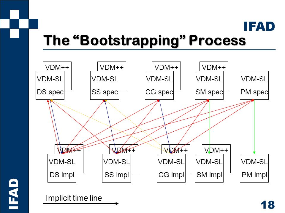 IFAD 18 VDM++ The Bootstrapping Process VDM-SL DS spec VDM-SL DS impl VDM-SL SS spec VDM-SL SS impl VDM-SL SM spec VDM-SL SM impl VDM-SL PM spec VDM-SL PM impl VDM-SL CG spec VDM-SL CG impl Implicit time line