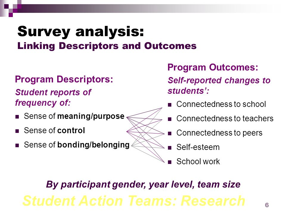 Student Action Teams: Research 6 Survey analysis: Linking Descriptors and Outcomes Program Descriptors: Student reports of frequency of: Sense of meaning/purpose Sense of control Sense of bonding/belonging Program Outcomes: Self-reported changes to students': Connectedness to school Connectedness to teachers Connectedness to peers Self-esteem School work By participant gender, year level, team size