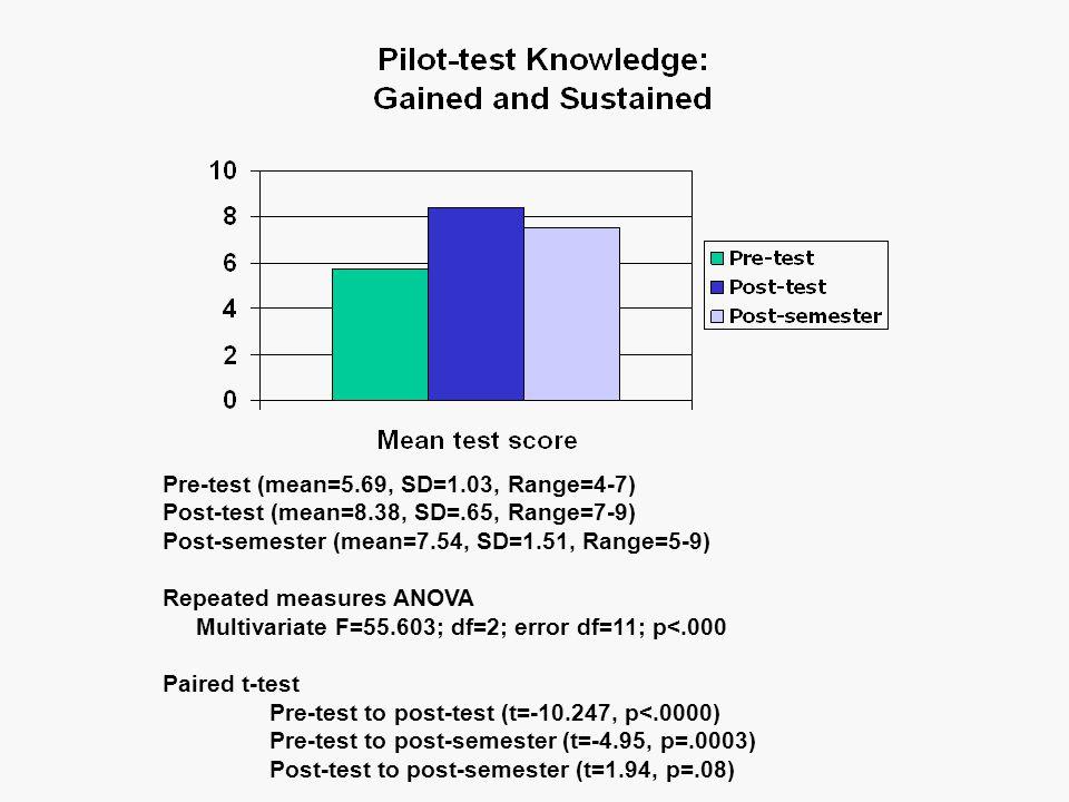 Pre-test (mean=5.69, SD=1.03, Range=4-7) Post-test (mean=8.38, SD=.65, Range=7-9) Post-semester (mean=7.54, SD=1.51, Range=5-9) Repeated measures ANOVA Multivariate F=55.603; df=2; error df=11; p<.000 Paired t-test Pre-test to post-test (t=-10.247, p<.0000) Pre-test to post-semester (t=-4.95, p=.0003) Post-test to post-semester (t=1.94, p=.08)