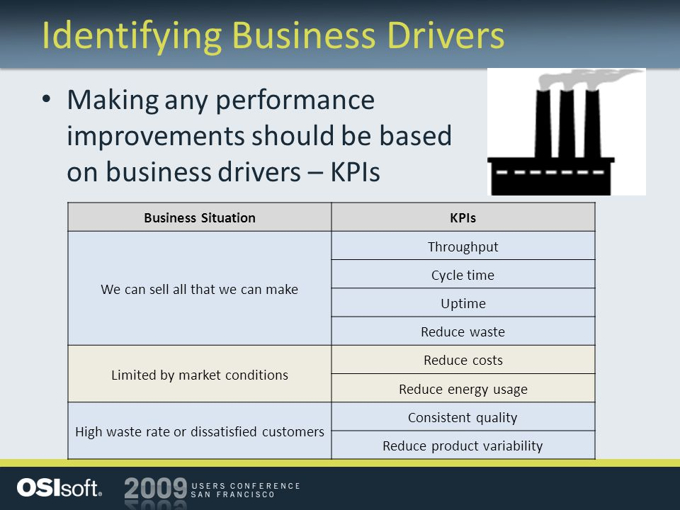 Identifying Business Drivers Making any performance improvements should be based on business drivers – KPIs Business SituationKPIs We can sell all that we can make Throughput Cycle time Uptime Reduce waste Limited by market conditions Reduce costs Reduce energy usage High waste rate or dissatisfied customers Consistent quality Reduce product variability