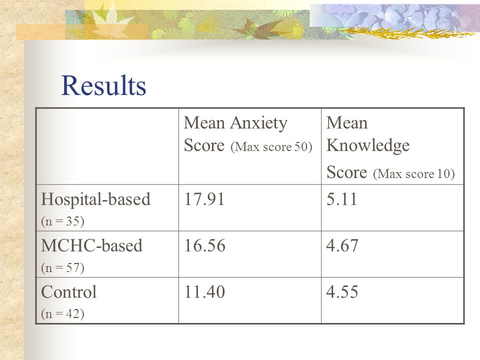 Mean Anxiety Score (Max score 50) Mean Knowledge Score (Max score 10) Hospital-based (n = 35) 17.915.11 MCHC-based (n = 57) 16.564.67 Control (n = 42)