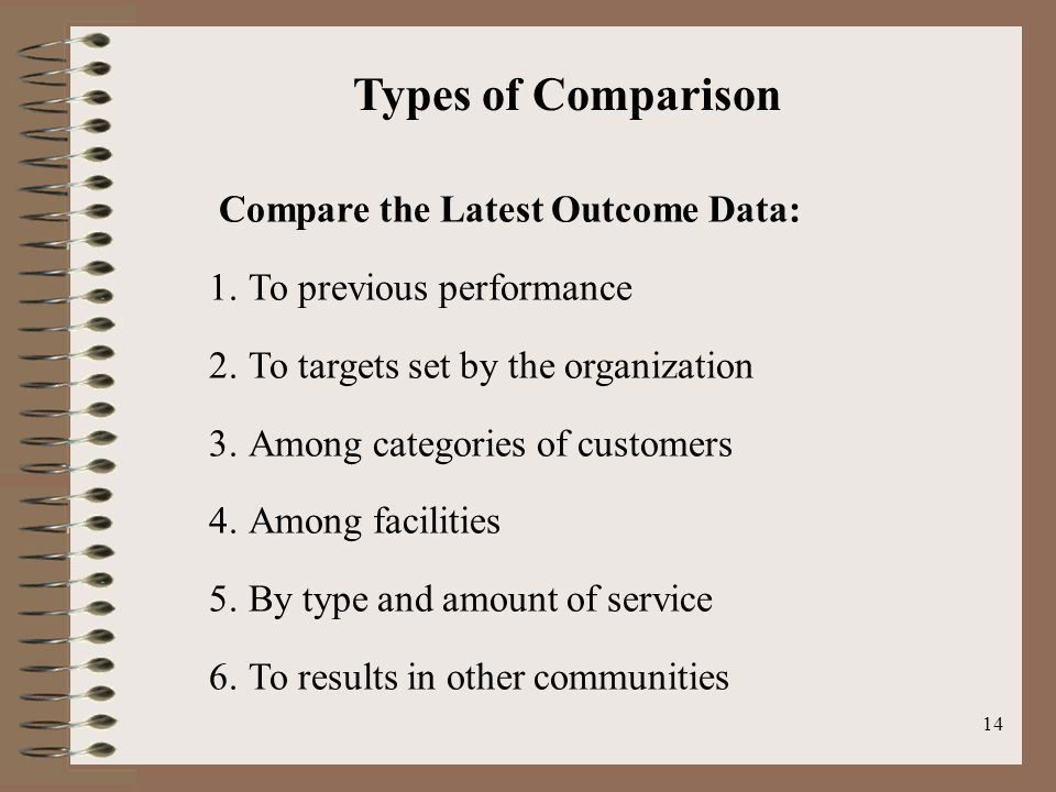 14 Compare the Latest Outcome Data: 1.To previous performance 2.To targets set by the organization 3.Among categories of customers 4.Among facilities