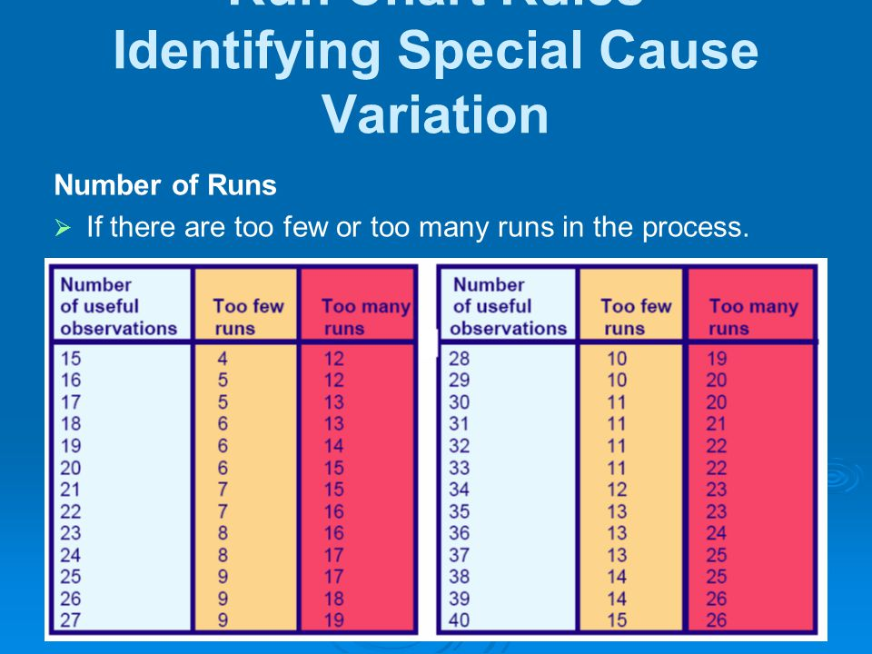 Run Chart Rules Identifying Special Cause Variation Number of Runs  If there are too few or too many runs in the process.
