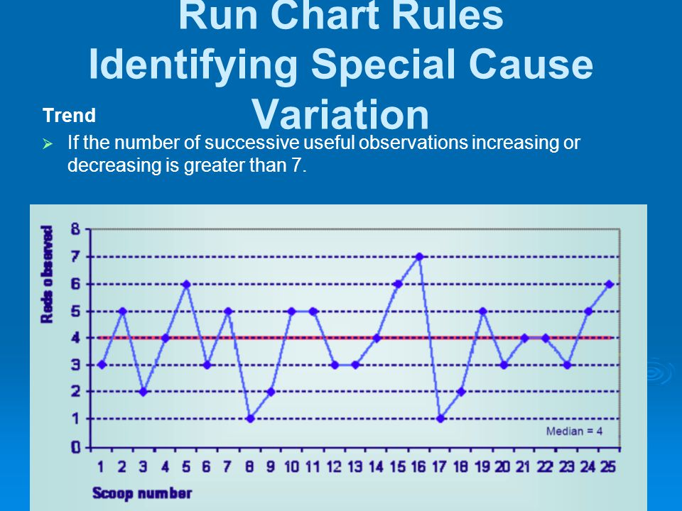 Run Chart Rules Identifying Special Cause Variation Trend  If the number of successive useful observations increasing or decreasing is greater than 7