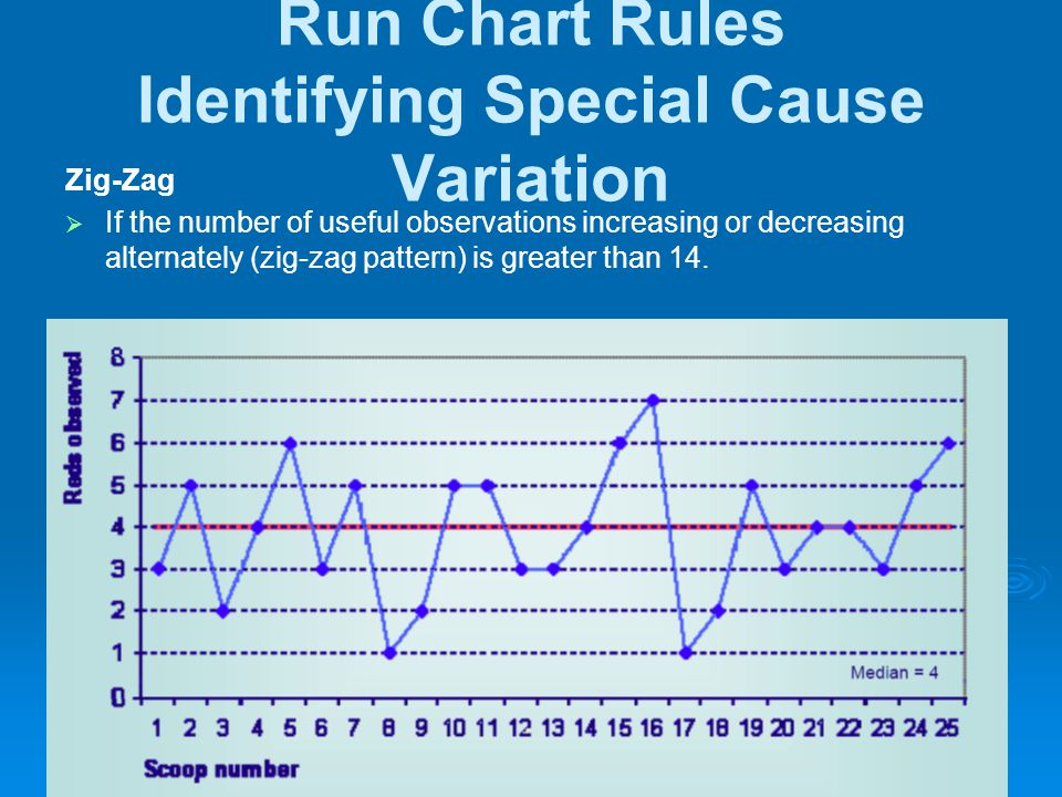 Run Chart Rules Identifying Special Cause Variation Zig-Zag  If the number of useful observations increasing or decreasing alternately (zig-zag patte