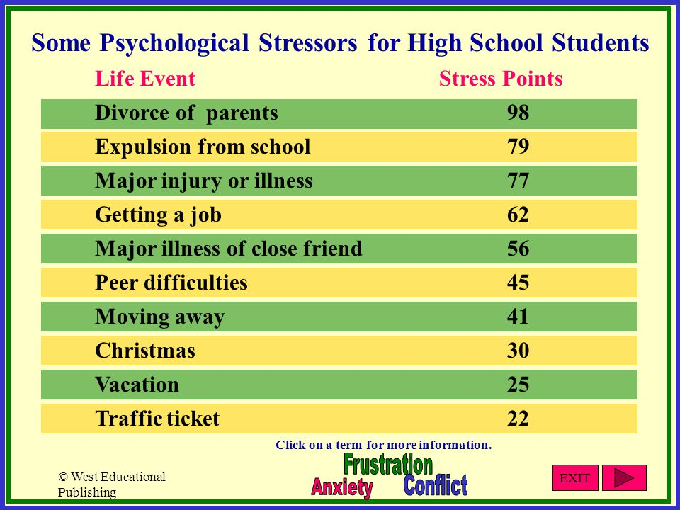 © West Educational Publishing Some Psychological Stressors for High School Students Life EventStress Points Divorce of parents98 Expulsion from school79 Major injury or illness77 Getting a job62 Major illness of close friend56 Peer difficulties45 Moving away41 Christmas30 Vacation25 Traffic ticket22 Click on a term for more information.