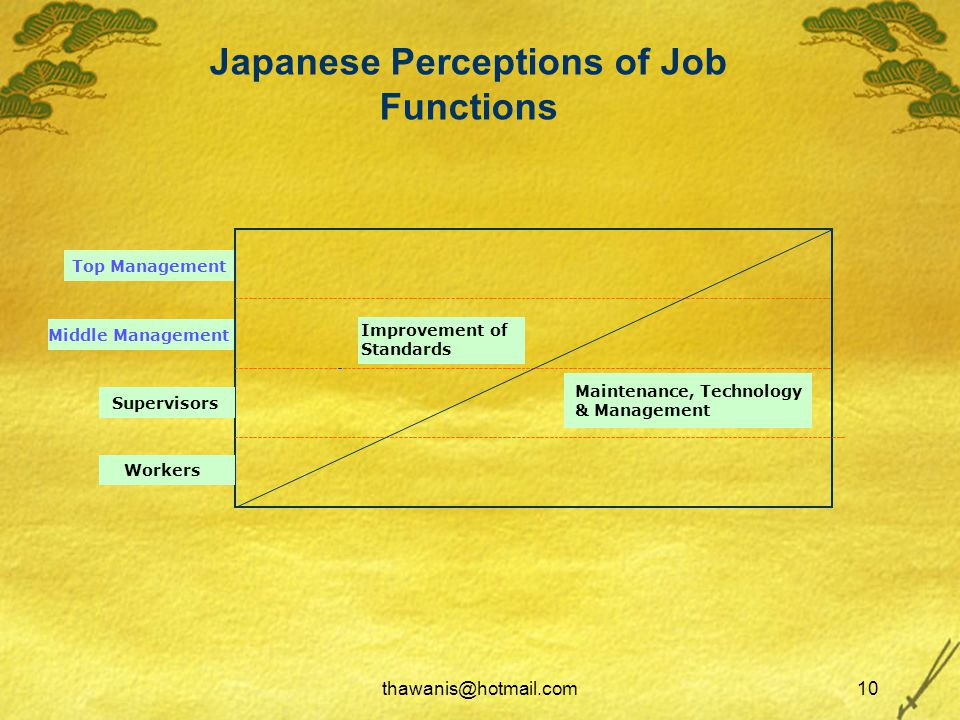 thawanis@hotmail.com10 Japanese Perceptions of Job Functions Top Management Middle Management Improvement of Standards Maintenance, Technology & Management Supervisors Workers