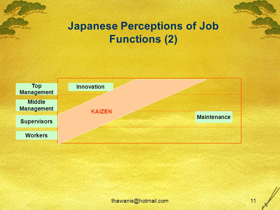 thawanis@hotmail.com11 Japanese Perceptions of Job Functions (2)