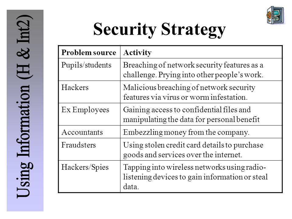 Problem sourceActivity Pupils/studentsBreaching of network security features as a challenge.