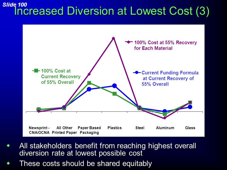  All stakeholders benefit from reaching highest overall diversion rate at lowest possible cost  These costs should be shared equitably Increased Diversion at Lowest Cost (3) 100% Cost at Current Recovery of 55% Overall Newsprint - CNA/OCNA All Other Printed Paper Paper Based Packaging PlasticsSteelAluminumGlass 100% Cost at 55% Recovery for Each Material 100% Cost at Current Recovery of 55% Overall Current Funding Formula at Current Recovery of 55% Overall Slide 100