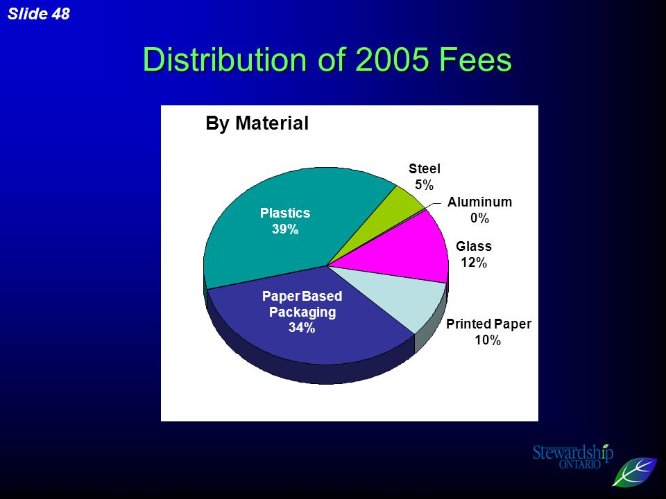 Slide 48 By Material Plastics 39% Paper Based Packaging 34% Printed Paper 10% Steel 5% Glass 12% Aluminum 0% Distribution of 2005 Fees
