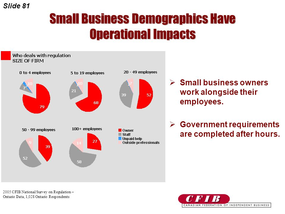 Slide 81 Small Business Demographics Have Operational Impacts  Small business owners work alongside their employees.
