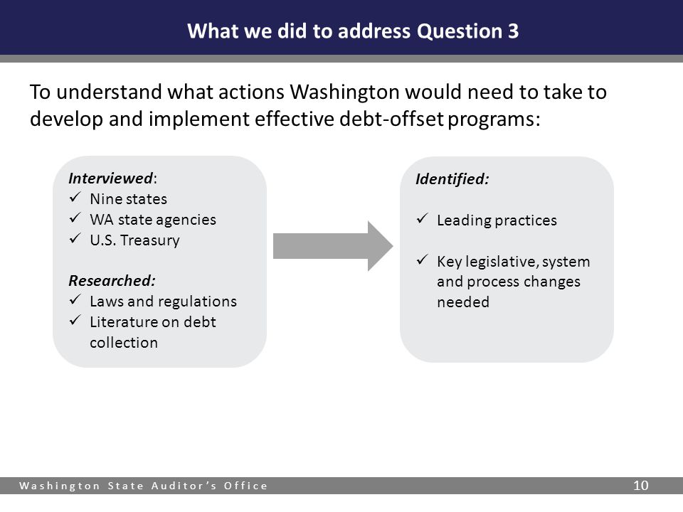Washington State Auditor's Office 10 What we did to address Question 3 To understand what actions Washington would need to take to develop and implement effective debt-offset programs: Interviewed: Nine states WA state agencies U.S.