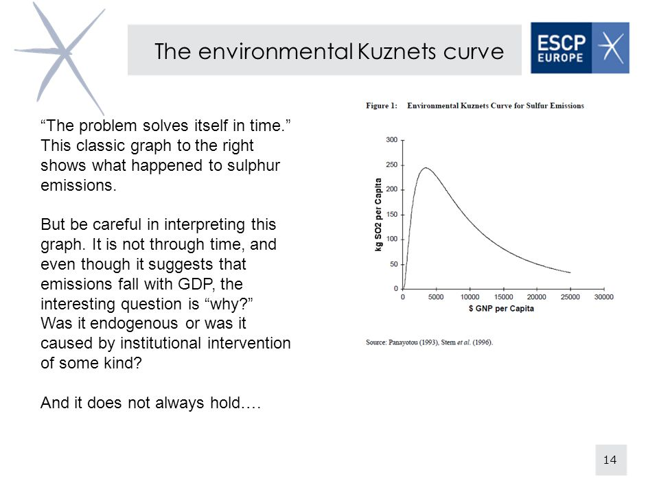 14 The environmental Kuznets curve The problem solves itself in time. This classic graph to the right shows what happened to sulphur emissions.