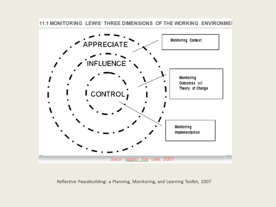 Reflective Peacebuilding: a Planning, Monitoring, and Learning Toolkit, 2007