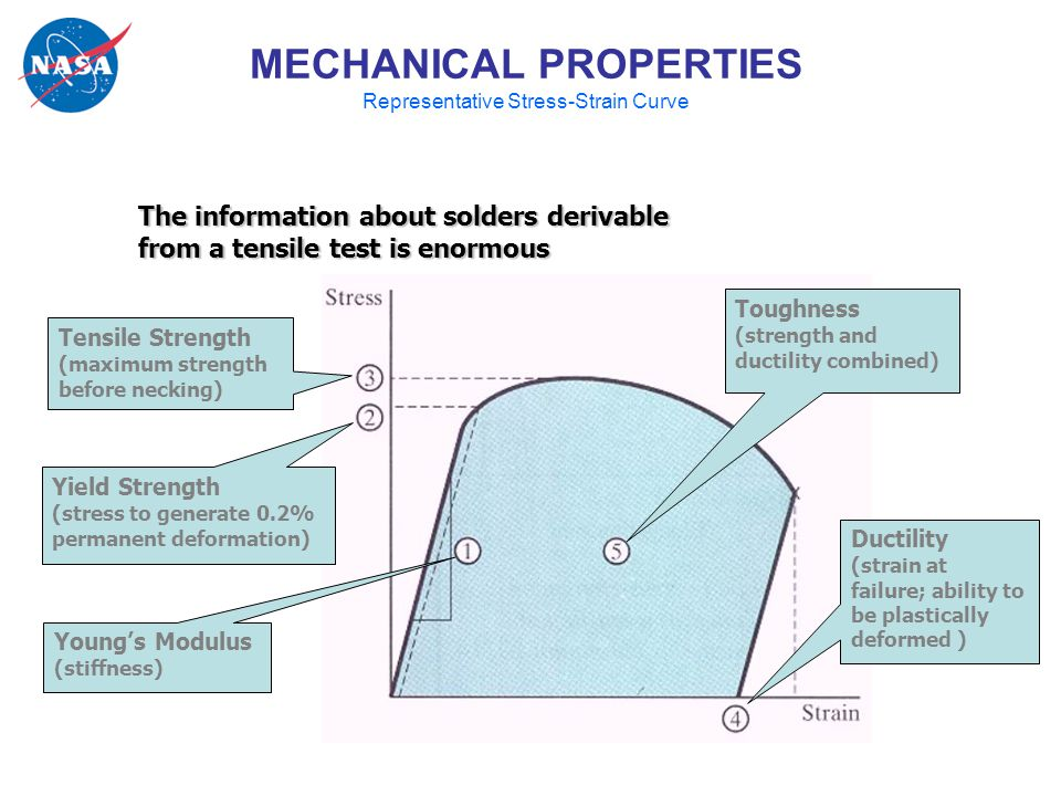 Young's Modulus (stiffness) Yield Strength (stress to generate 0.2% permanent deformation) Tensile Strength (maximum strength before necking) Toughness (strength and ductility combined) Ductility (strain at failure; ability to be plastically deformed ) The information about solders derivable from a tensile test is enormous MECHANICAL PROPERTIES Representative Stress-Strain Curve