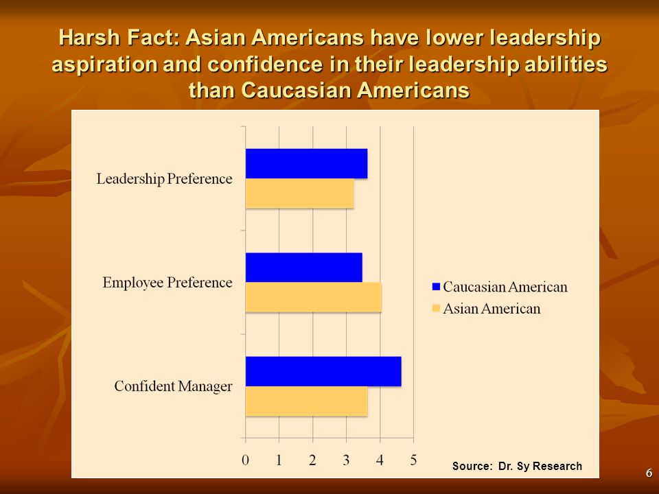 6 Harsh Fact: Asian Americans have lower leadership aspiration and confidence in their leadership abilities than Caucasian Americans Source: Dr.