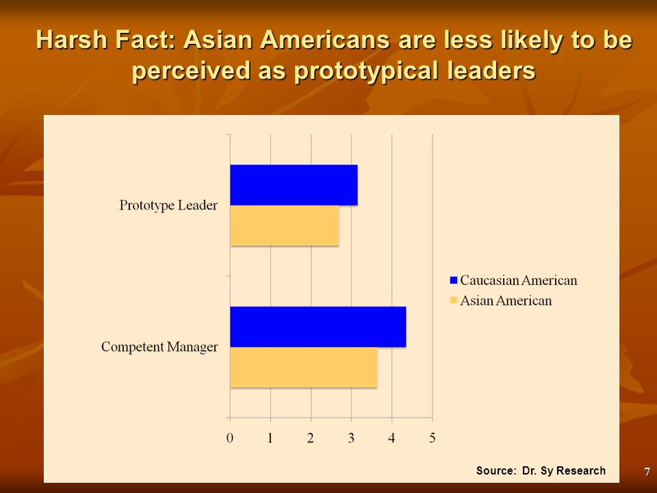 7 Harsh Fact: Asian Americans are less likely to be perceived as prototypical leaders Source: Dr.