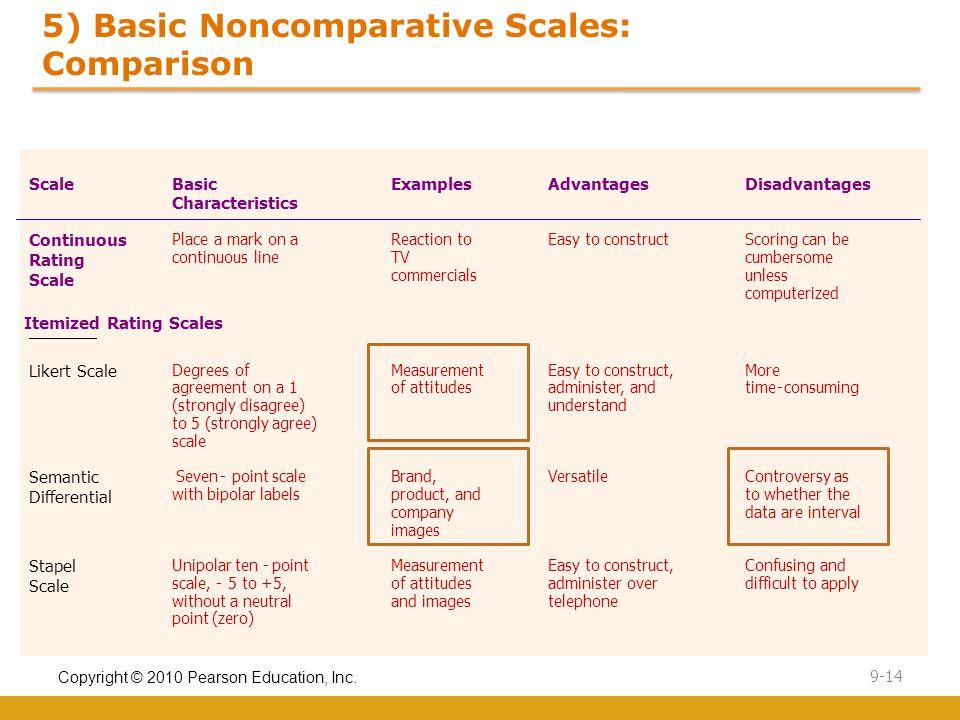 Copyright © 2010 Pearson Education, Inc. 9-14 5) Basic Noncomparative Scales: Comparison