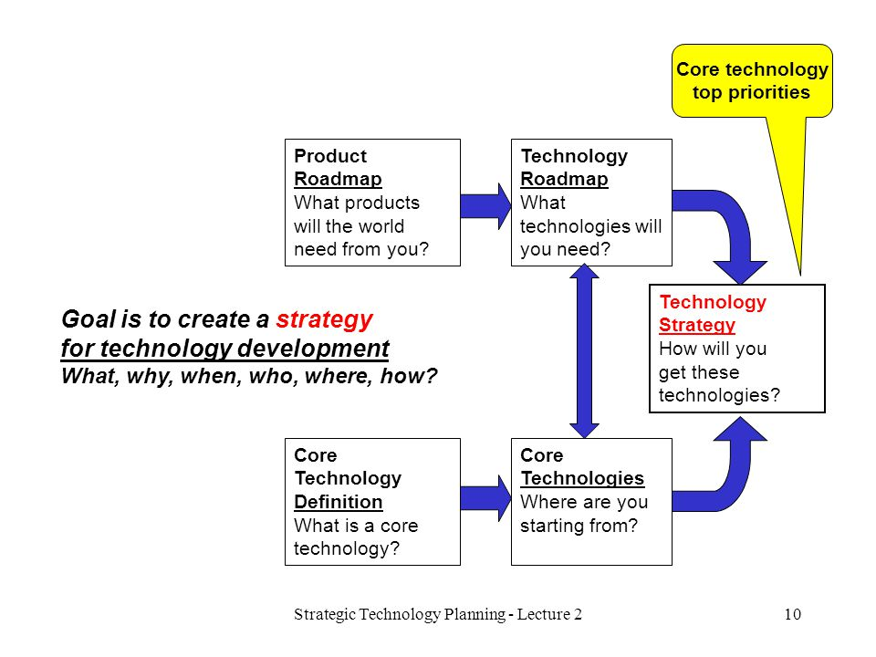 Strategic Technology Planning - Lecture 210 Technology Strategy How will you get these technologies? Core Technologies Where are you starting from? Te