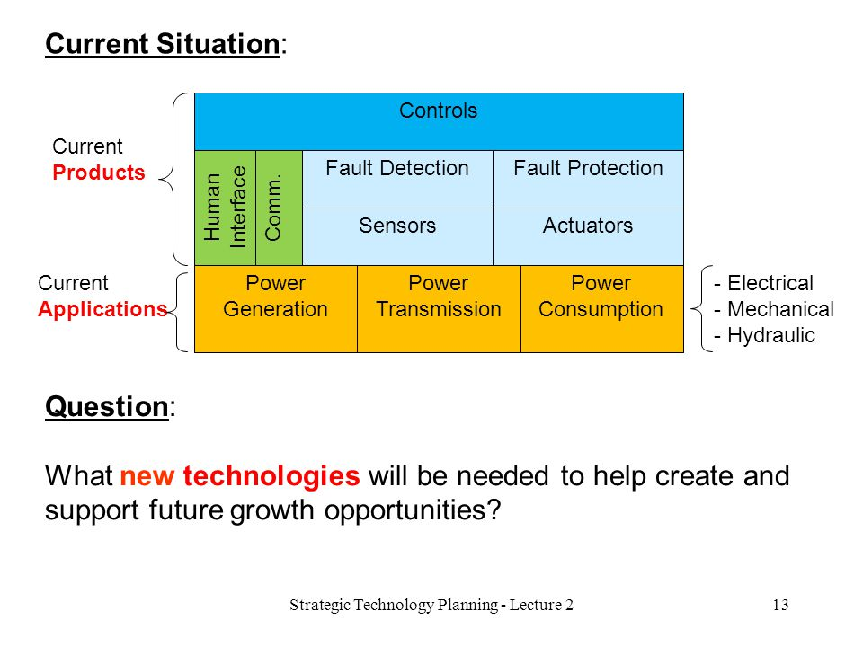 Controls Current Applications - Electrical - Mechanical - Hydraulic Current Products Current Situation: 13Strategic Technology Planning - Lecture 2 Comm.Human Interface Fault DetectionFault ProtectionSensorsActuatorsPower Generation Power Transmission Power Consumption Question: What new technologies will be needed to help create and support future growth opportunities