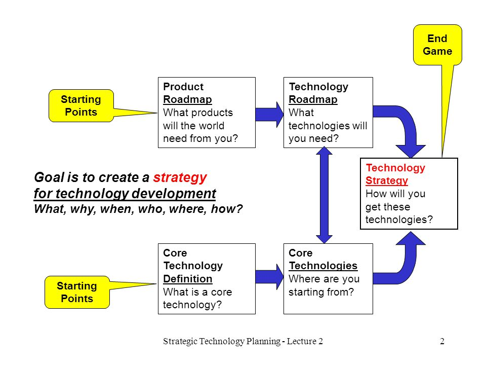 Strategic Technology Planning - Lecture 22 Technology Strategy How will you get these technologies.