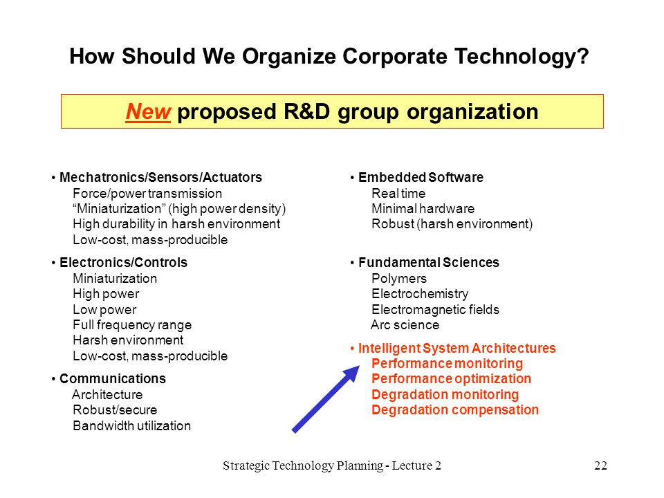 How Should We Organize Corporate Technology? Embedded Software Real time Minimal hardware Robust (harsh environment) Fundamental Sciences Polymers Ele