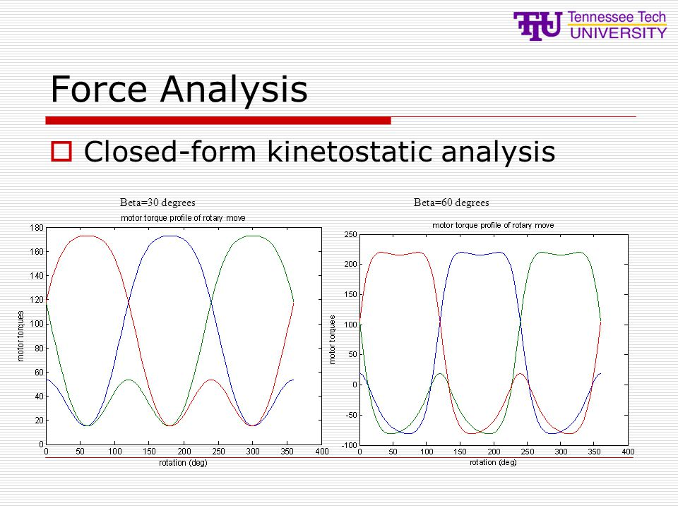 Force Analysis  Closed-form kinetostatic analysis Beta=60 degreesBeta=30 degrees
