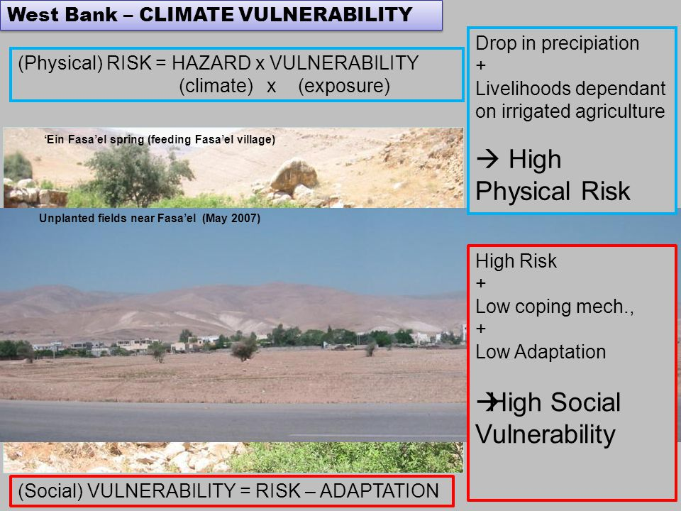 'Ein Fasa'el spring (feeding Fasa'el village) Jericho - Biophysical Vulnerability Drop in precipiation + Livelihoods dependant on irrigated agriculture  High Physical Risk West Bank – CLIMATE VULNERABILITY Unplanted fields near Fasa'el (May 2007) (Physical) RISK = HAZARD x VULNERABILITY (climate) x (exposure) (Social) VULNERABILITY = RISK – ADAPTATION High Risk + Low coping mech., + Low Adaptation  High Social Vulnerability