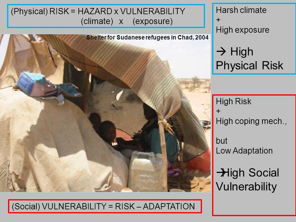 Shelter for Sudanese refugees in Chad, 2004 Harsh climate + High exposure  High Physical Risk (Physical) RISK = HAZARD x VULNERABILITY (climate) x (exposure) (Social) VULNERABILITY = RISK – ADAPTATION High Risk + High coping mech., but Low Adaptation  High Social Vulnerability