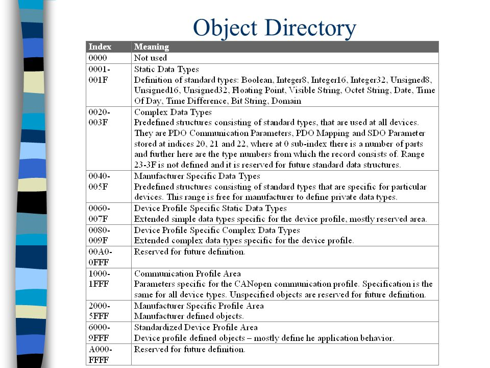 Object Directory