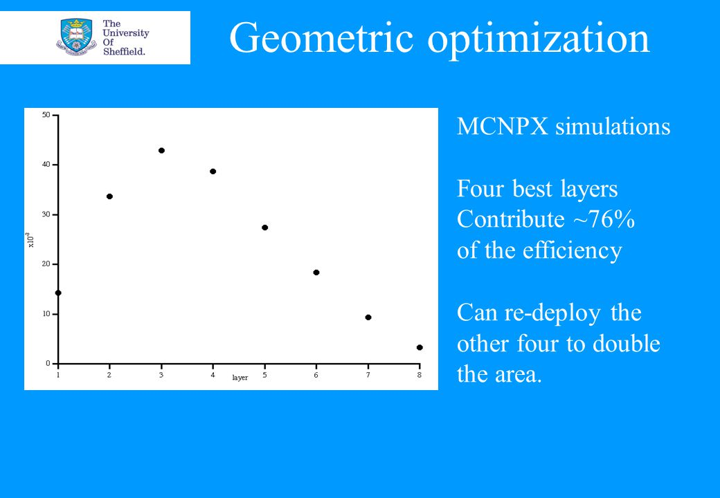 Geometric optimization MCNPX simulations Four best layers Contribute ~76% of the efficiency Can re-deploy the other four to double the area.