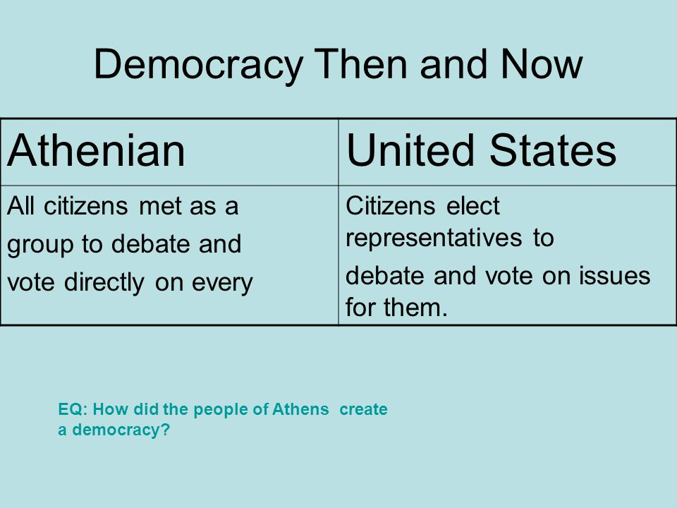 Democracy Then and Now AthenianUnited States All citizens met as a group to debate and vote directly on every Citizens elect representatives to debate