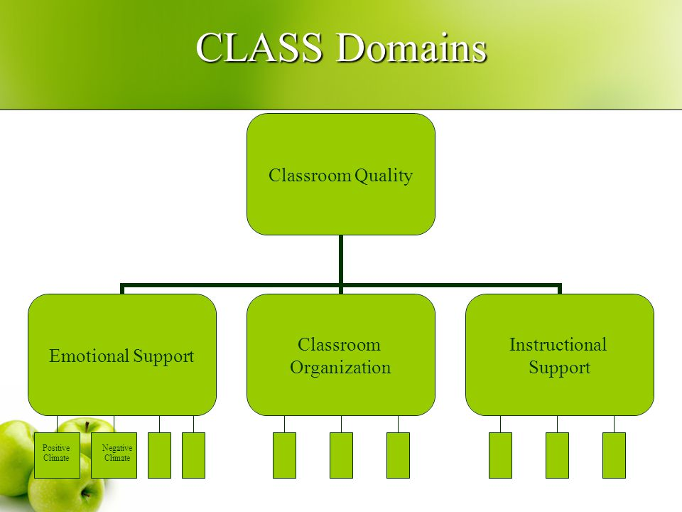 CLASS Domains Classroom Quality Emotional Support Classroom Organization Instructional Support Positive Climate Negative Climate