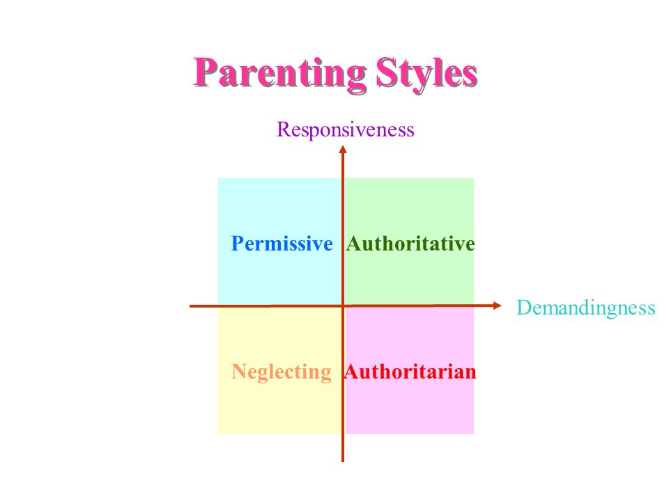 Neglecting PermissiveAuthoritative Parenting Styles Responsiveness Demandingness Authoritarian