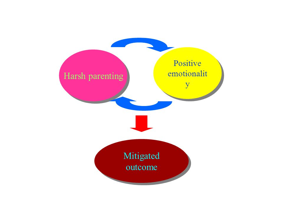 Harsh parenting Positive emotionalit y Mitigated outcome
