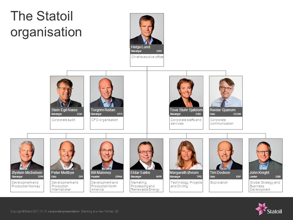 Copyright©Statoil 2011.01.01 corporate presentation: Standing at a new frontier /23 The Statoil organisation Marketing, Processing and Renewable Energy Eldar Sætre Stavanger MPR Development and Production North America Bill Maloney Houston DPNA Tim Dodson Oslo EXP Exploration Technology, Projects and Drilling Margareth Øvrum Stavanger TPD Development and Production International Peter Mellbye Oslo DPI Øystein Michelsen Stavanger DPN Development and Production Norway Global Strategy and Business Development John Knight London GSB Chief executive officer Helge Lund Stavanger CEO CFO organisation Torgrim Reitan Stavanger CFO Corporate communication Reidar Gjærum Oslo CCOM Corporate staffs and services Tove Stuhr Sjøblom Stavanger CSO Corporate audit Stein Egil Næss Stavanger COA