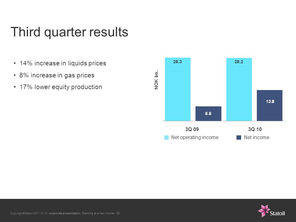 Copyright©Statoil 2011.01.01 corporate presentation: Standing at a new frontier /25 3Q 093Q 10 14% increase in liquids prices 8% increase in gas prices 17% lower equity production Net operating incomeNet income Third quarter results