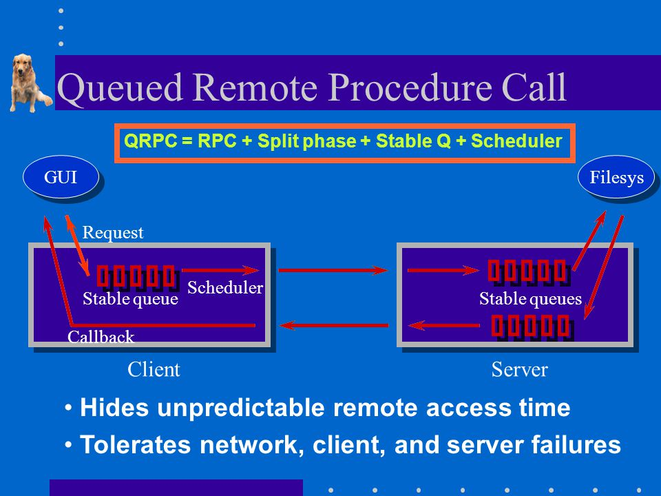 Queued Remote Procedure Call QRPC = RPC + Split phase + Stable Q + Scheduler GUIFilesys Stable queue Request Scheduler Stable queues ClientServer Callback Hides unpredictable remote access time Tolerates network, client, and server failures