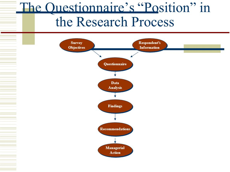 Criteria for a Good Questionnaire To design a good questionnaire, the following issues should be considered: Does it Provide the Necessary Decision- Making Information.