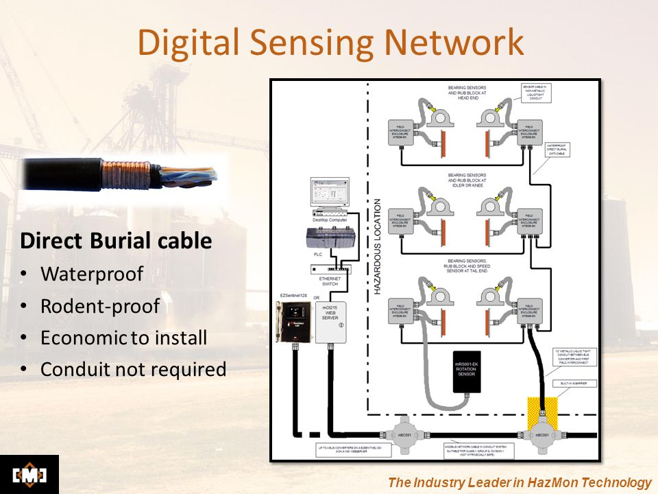 The Industry Leader in HazMon Technology Digital Sensing Network Direct Burial cable Waterproof Rodent-proof Economic to install Conduit not required